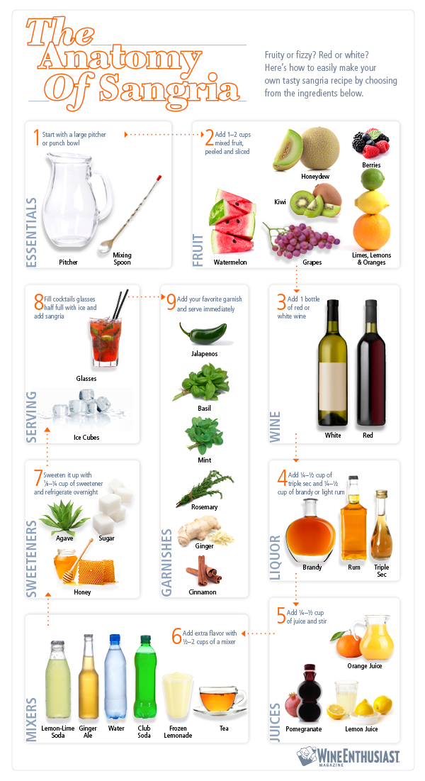 anatomy-of-sangria-recipe