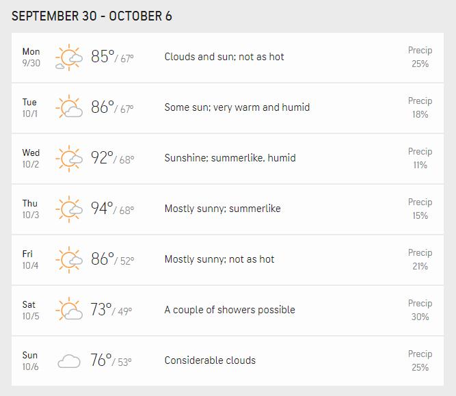 Unseasonably hot September weather North Carolina | homeiswheretheboatis.net